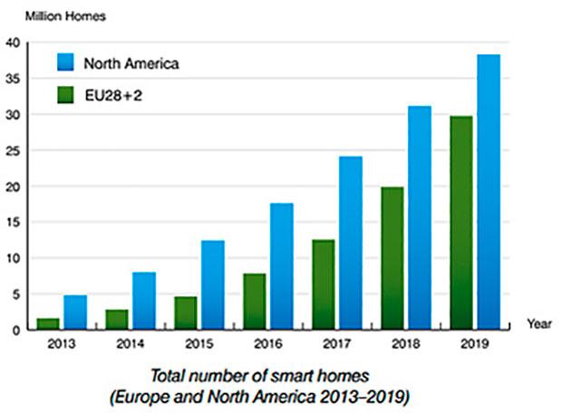 Europa e América do Norte têm já 10,6 milhões de habitações inteligentes