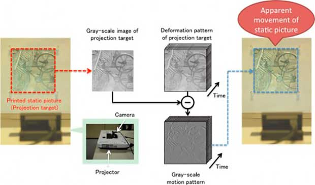 """Tecnologia de projeção """"dá vida"""" a imagens estáticas"""
