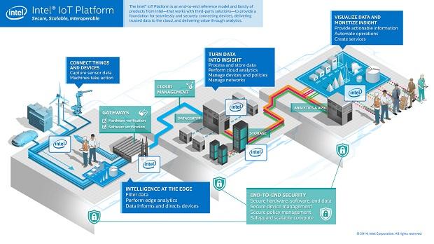 Intel promove Internet of Things para obter soluções de gestão de edifícios cada vez mais flexíveis e baratas