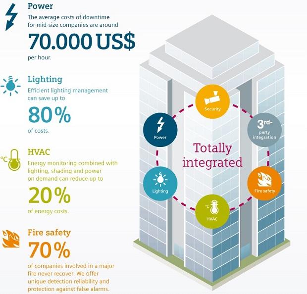Siemens oferece gestão integrada de edifícios com nova plataforma